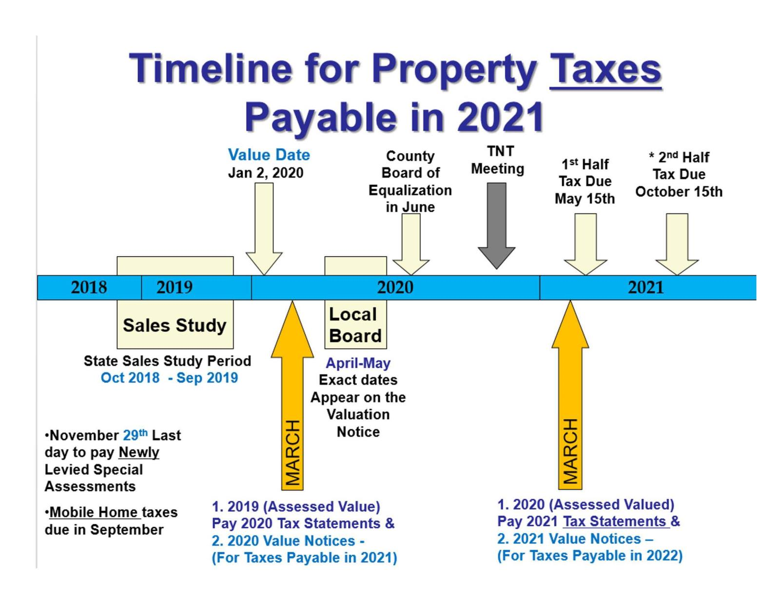 Timeline For Property Taxes Carver County MN - Property tax map us 2016