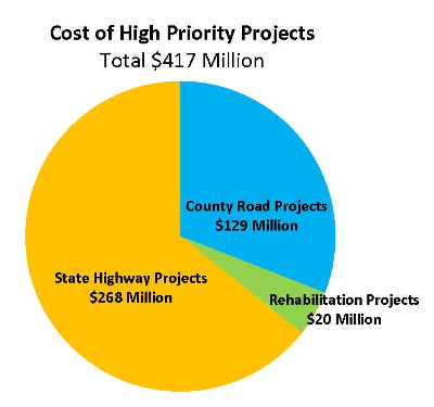 Cost of High Priority Projects