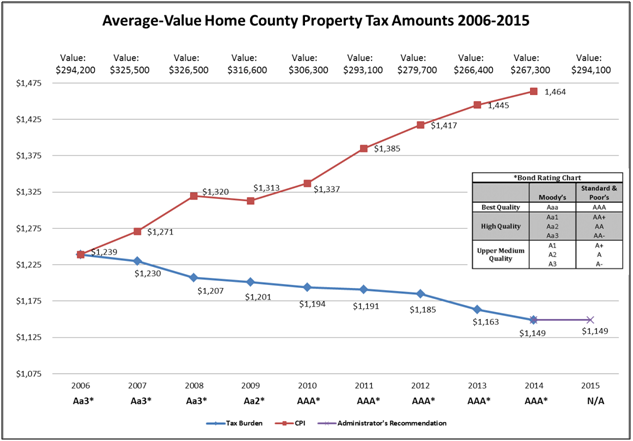 Taxes on Average-Value Home