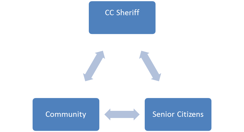 Sheriff Community Senior Citizens